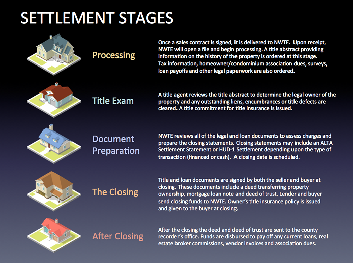 NWTE Settlement Stages